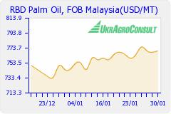 пальмовое масло воб малайзия