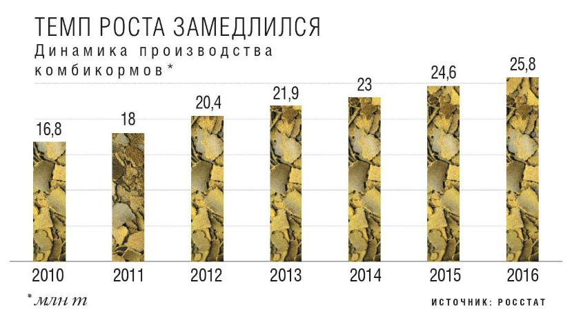 Топ-20 по кормам: лидеры рынка в 2016 году произвели 49% всех комбикормов в стране