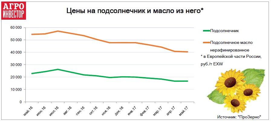 цена на подсолнечник казино 2012