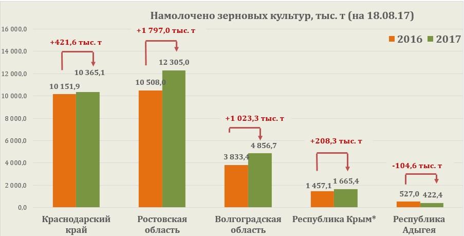 Зерно доска объявлений закупочные дать объявление в новочеркасскском крае