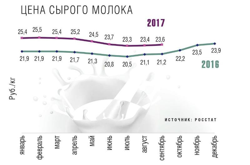 Цена сырого молока