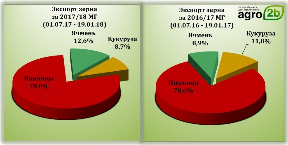 цены на зерно на избердеевском элеваторе