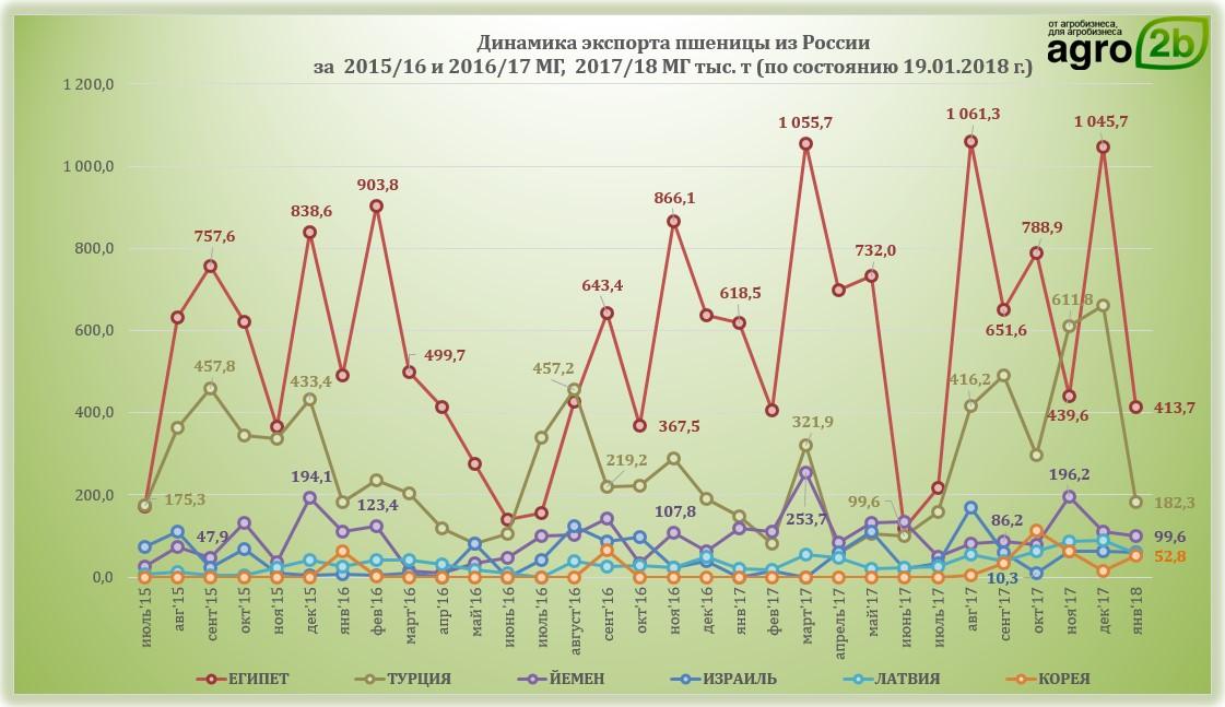Избердеевский элеватор цены на зерно элеваторов отопления