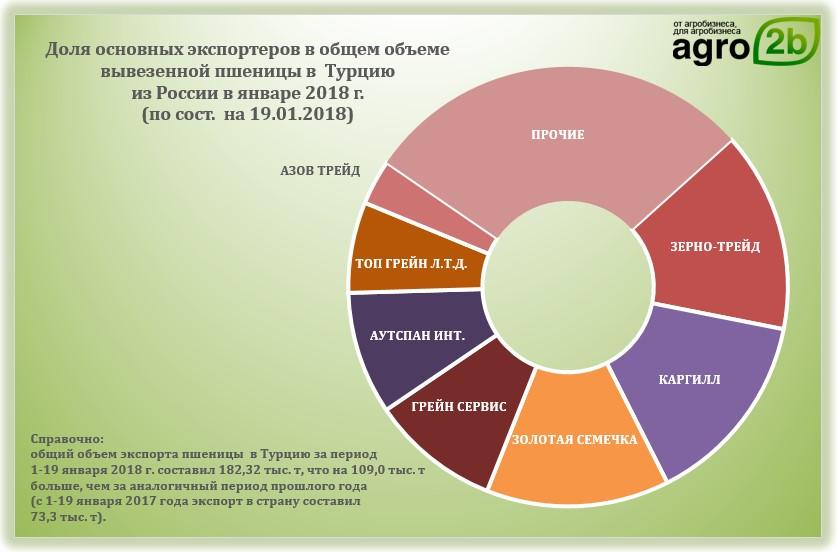 Цены на зерно на избердеевском элеваторе энгельс элеватор