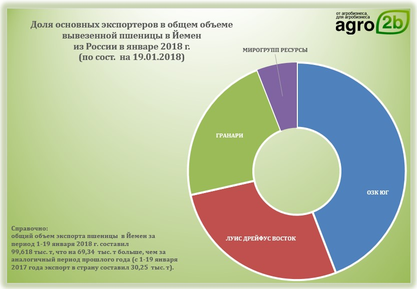 Цены на зерно на избердеевском элеваторе эскиз транспортера