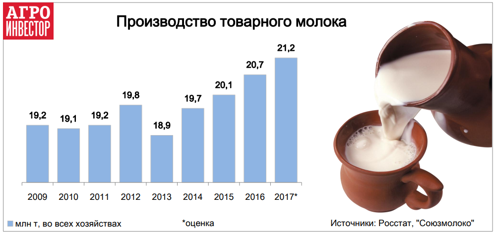 Производство товарного молока
