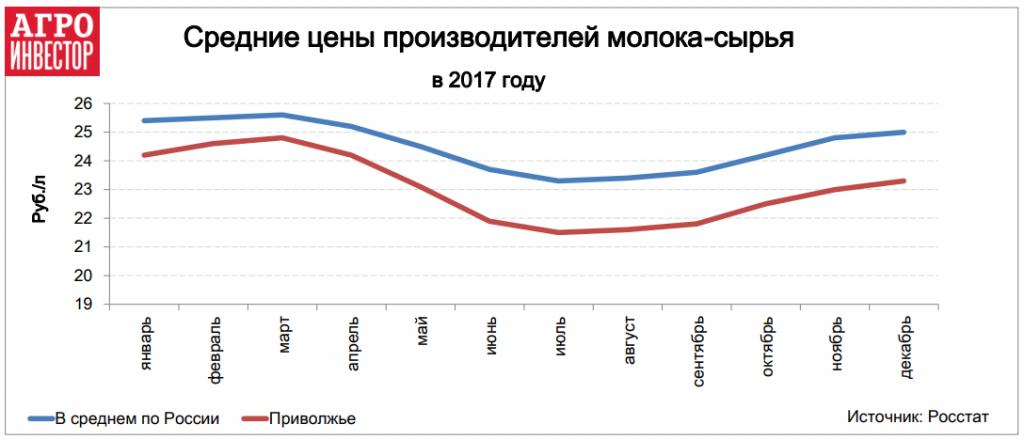 Средние цены производителей молока-сырья