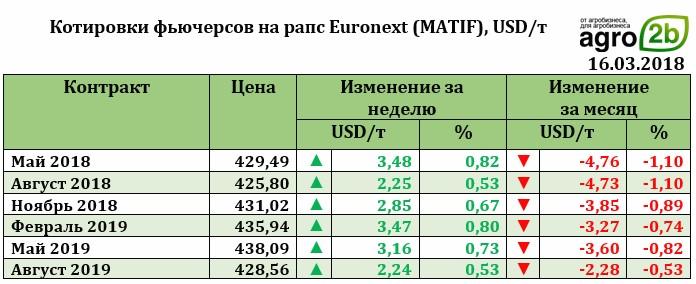 Мировой рынок масличных культур: тенденции недели