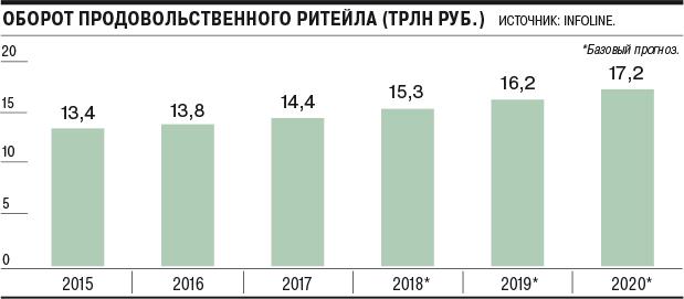 11872944779c Год назад, по данным «Ромира», до 30% покупателей выбирали магазины, где  были скидки.