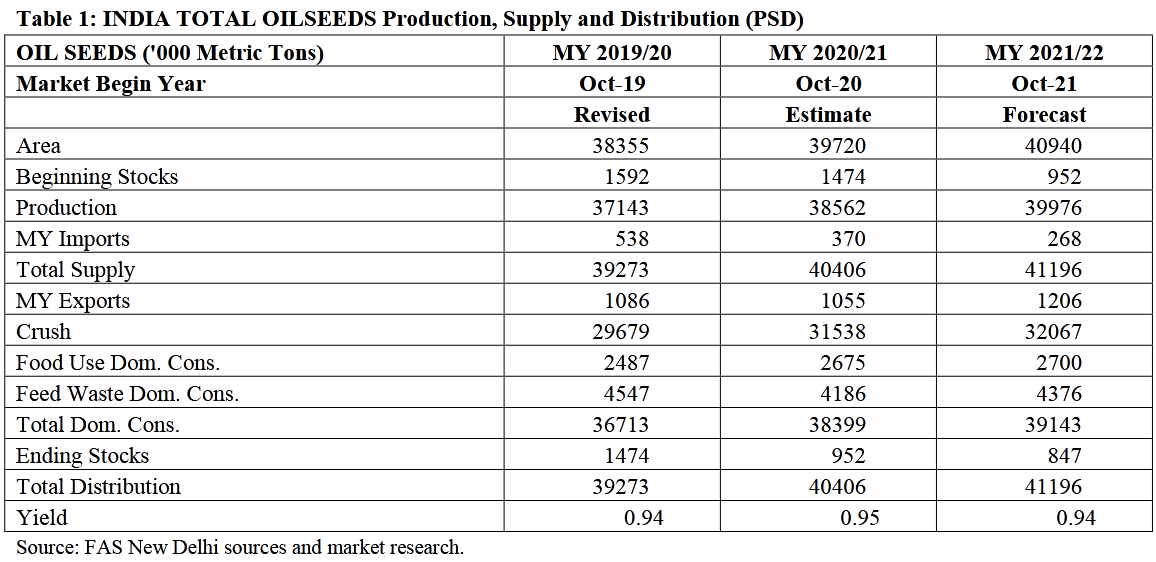%D0%98%D0%BD%D0%B4%D0%B8%D1%8F Oilseeds and Products 04 01 2021