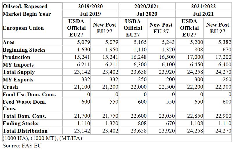 Oilseeds EU rapeseed 08 24 2021